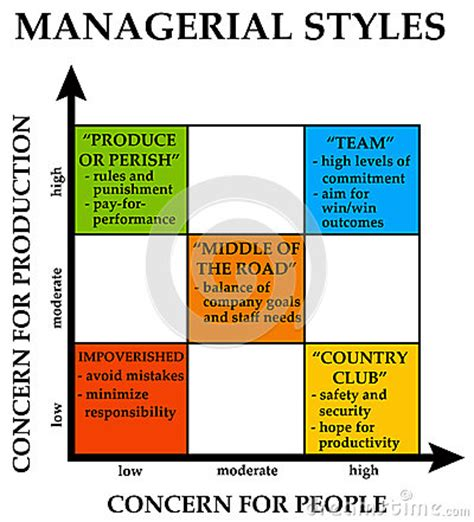 management styles in different countries management styles stock image image 28972851