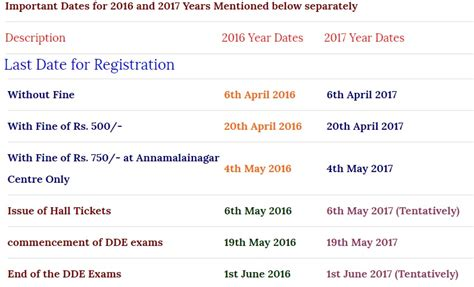 Mba Courses In Annamalai Distance Education 2016 by Annamalai Dde Results Of May 2018 Indiaresults