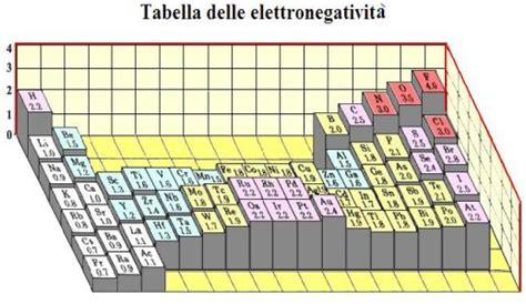 elettronegativit 224 heelpbook