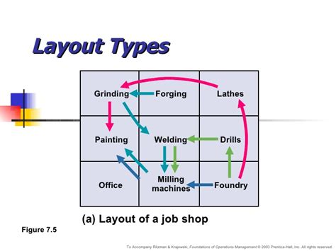 job shop layout chapter7