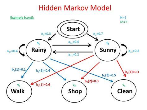 Modèle De Markov