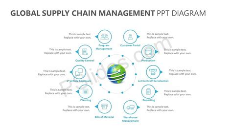supply chain management diagram global supply chain management ppt diagram pslides