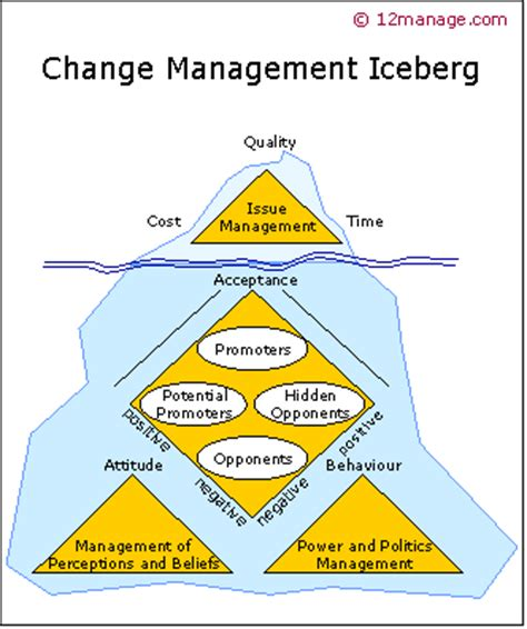 kotter the general managers iceberg of change management knowledge center