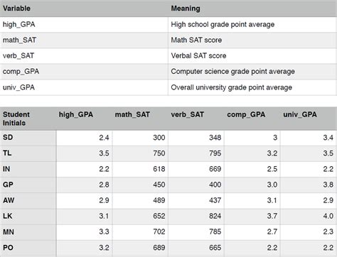 Mba With 2 4 Gpa by Solved Using The Grades And Test Scores From High School