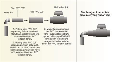 Stop Kran 1 5 Inchi akuaponik aquaponik hidroponik akuakultur ikan