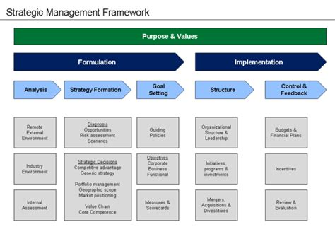 Difference Between Business Model And Strategy Business Model Vs Strategy Strategic Planning Framework Template