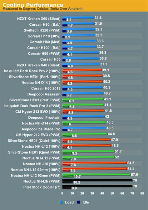 best cpu cooler performance results cpu air cooler roundup six coolers