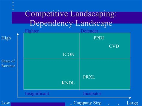 Ppd Competitive Analysis Competitive Landscape Analysis