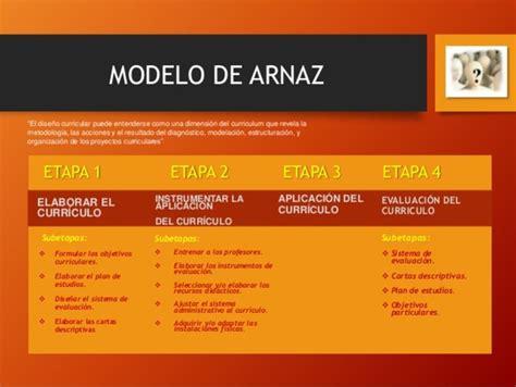Modelo Curricular De Arnaz Modelos Curriculares De Educaci 243 N En M 233 Xico Timeline Timetoast Timelines