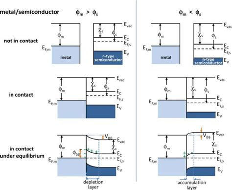 fermi level diagram energy band diagrams of metal and n type semiconductor