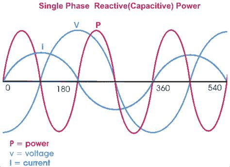 capacitor reactive power electric power single and three phase power active reactive apparent electrical4u