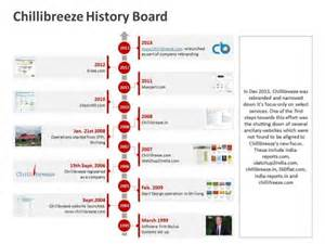 Historical Timeline Template by Business History Timeline Ppt Template