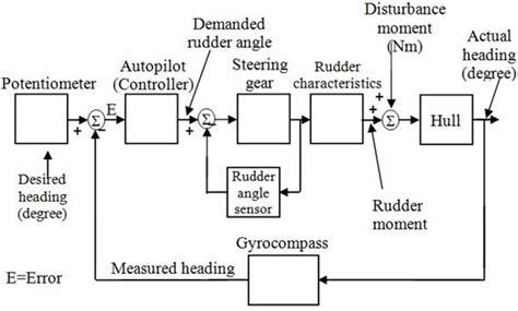ship autopilot control system a deterministic approach to measurement of noise