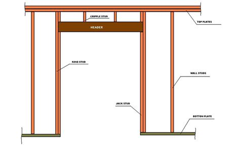 Garage Door Header Framing Enclosing A Garage Door Images