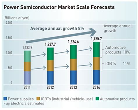 power diode market electronic devices fuji electric global