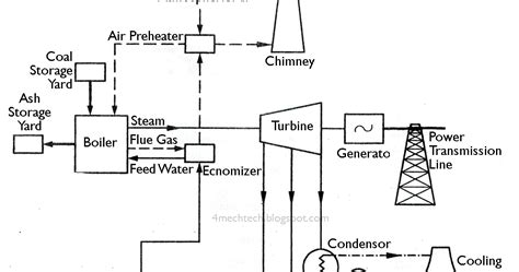 general layout and working of thermal power plant mechanical technology layout of modern steam power plant