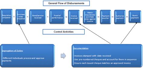 disbursement flowchart how to record and maintain financial information