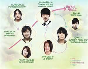 secret garden korean tv viki korean drama