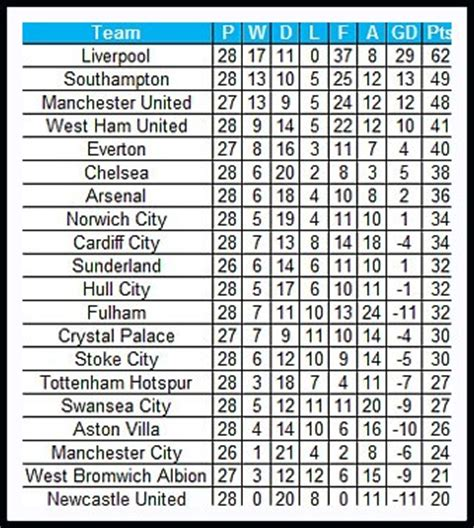 epl table and goals stats premier league table if goals only from english