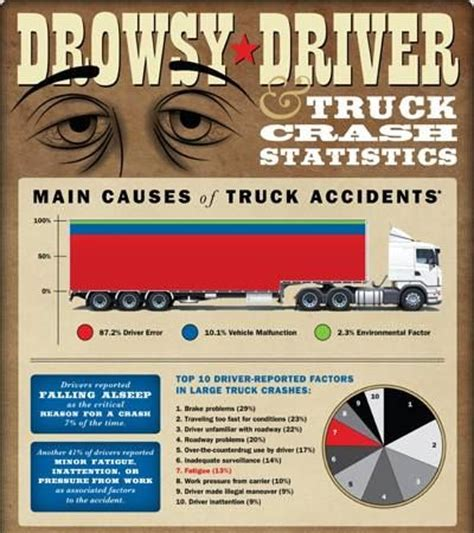 59 best images about drowsy driving on national sleep foundation wheels and signs