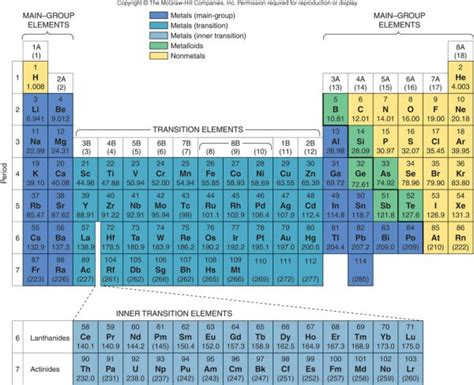 Sections Of The Periodic Table by Parts Of The Periodic Table