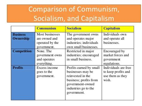 Capitalism And Socialism Essay comparison of capitalism socialism and communism search government search