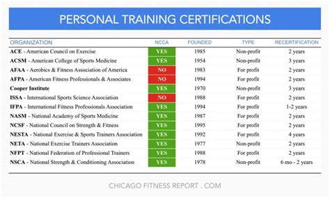 41 best chicago fitness images on pinterest chicago