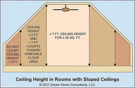 Minimum Ceiling Heights by Room Size And Ceiling Height Requirements Home Owners Network