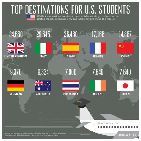 American Mba Internnship Abroad by 16 Best Did You Images On Study