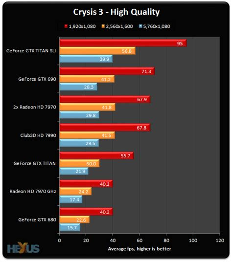 3 crisis analysis one in review crysis 3 performance on high end geforce and