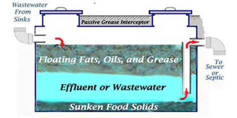 grease trap design operation how the trapzilla works how do grease traps interceptors work