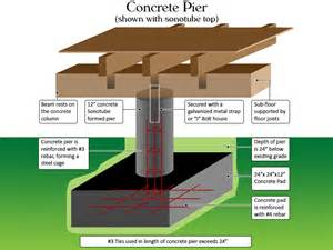 Slab Vs Crawl Space Foundation Pier Beam A Pier And Beam Foundation Is Exactly That A