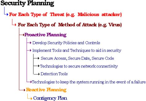 building security policy template security planning