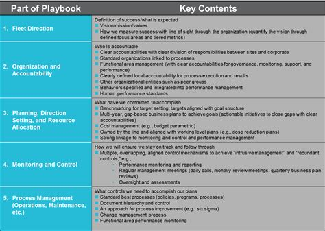 Management Model Playbook Implementation And Development Scottmadden Project Playbook Template