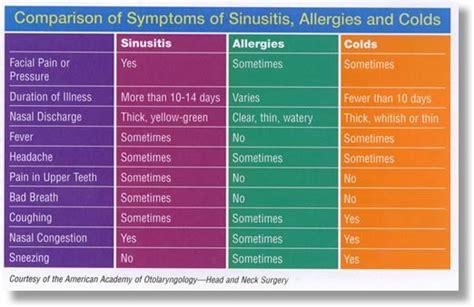Sinus Efection Detox Symtom by Image Gallery Sinusitis Symptoms