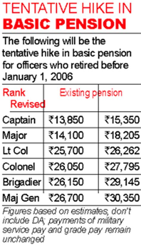 one rank one pension latest news latest table of orop search results new hairstyles for men