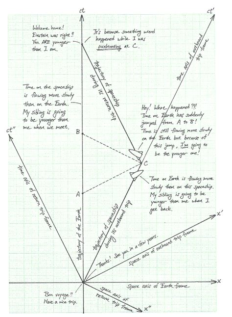 space time diagram special relativity section 15