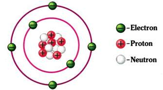 An Electron And A Proton Atoms Electron Neutron And Protons Sciencepedia