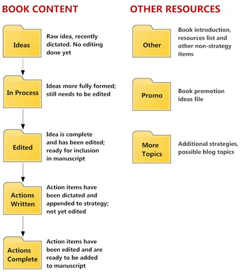 writing process flowchart writing process flow map pictures to pin on