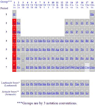 alkali metals periodic table periodic table of the elements alkali metals
