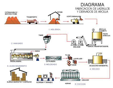 cadena productiva vitivinicola blog de dani enero 2013