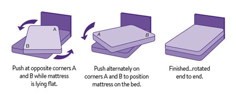 Rotate Mattress by Sleepyhead Caring For Your New Bed