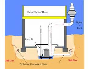 radon mitigation through sump radon wiring diagram free