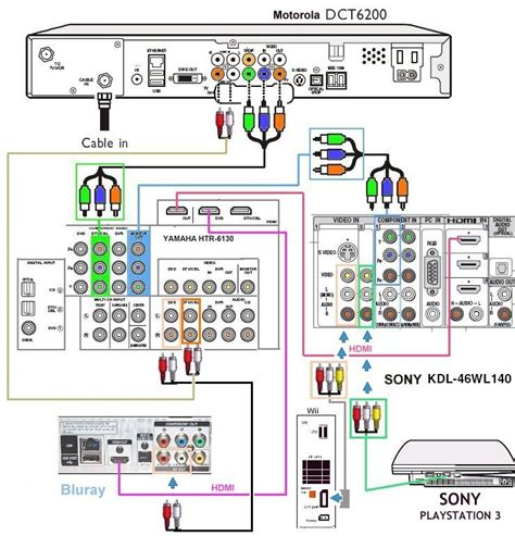 wiring diagrams for tv cable box and dvd get free image