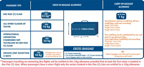 Cabin Baggage Size Allowance by Before You Fly Baggage Allowance