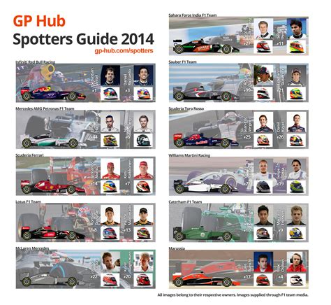 one guide spotters guide f1 2014 formula one gp hub