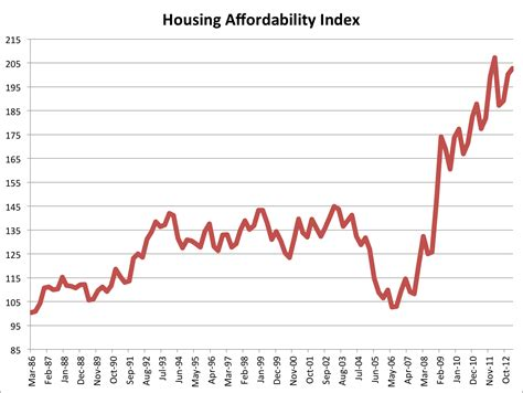 opinions on housing affordability index