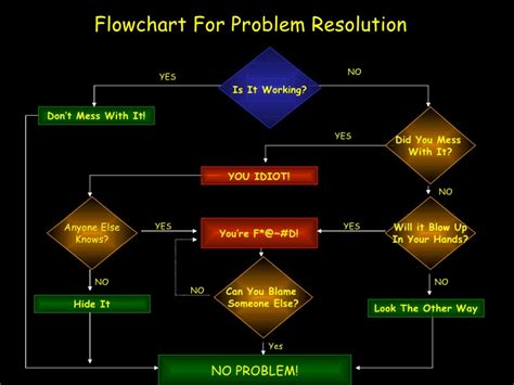 issue resolution flowchart problem resolution model