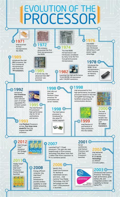 cpu info infographic evolution of the processor