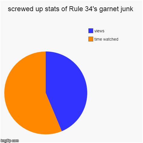 Pie Chart Meme Maker - screwed up stats of rule 34 s garnet junk imgflip